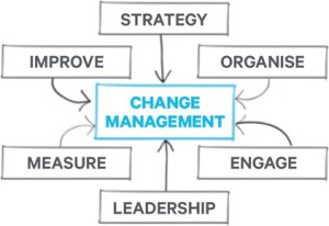 Change-Management-Diagram