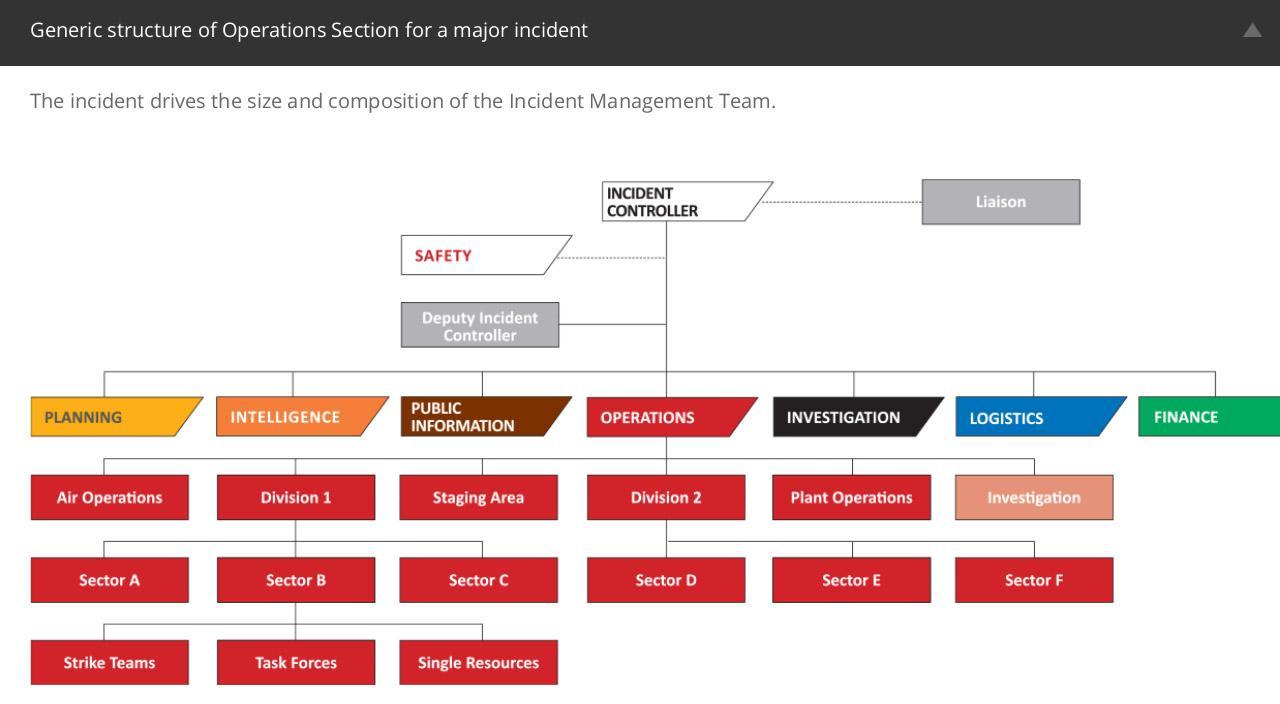 Incident management team structure